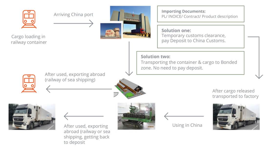 Coastlink import export